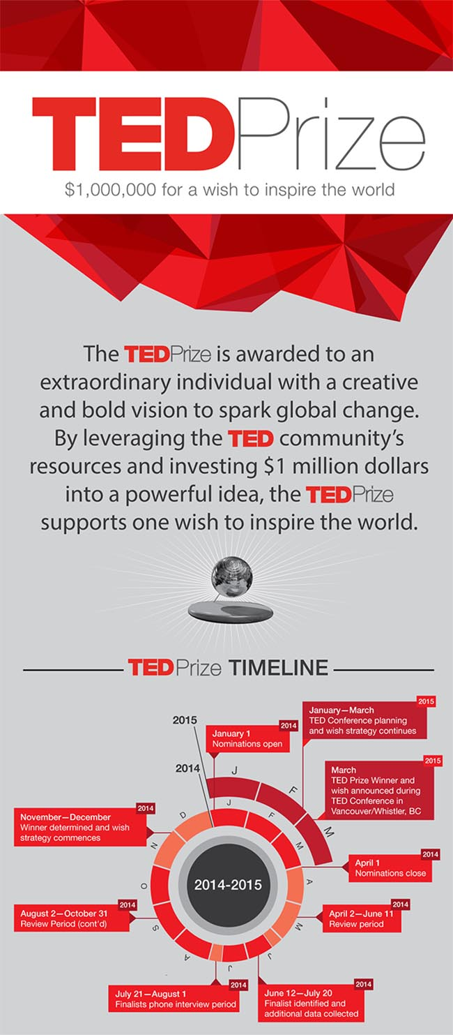 TED Prize introduction and prize winner selection timeline