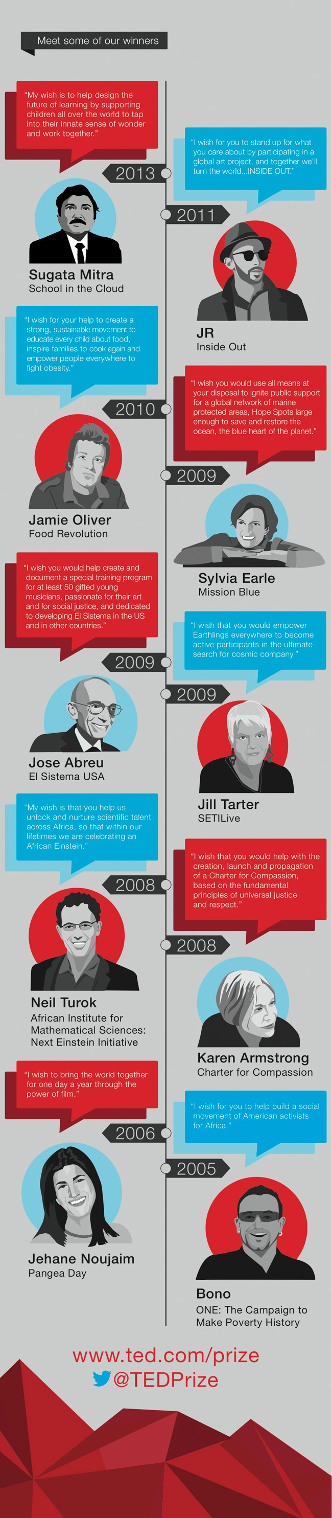 TED Prize winners from 2005 to 2013